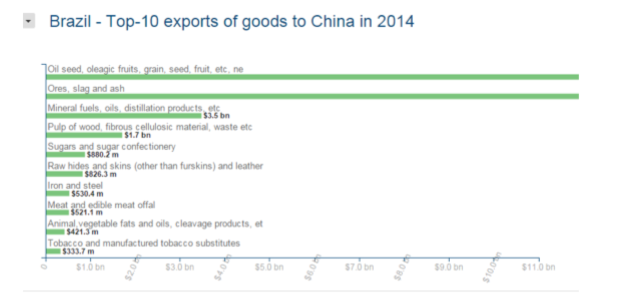 China 2014 Export Analysis