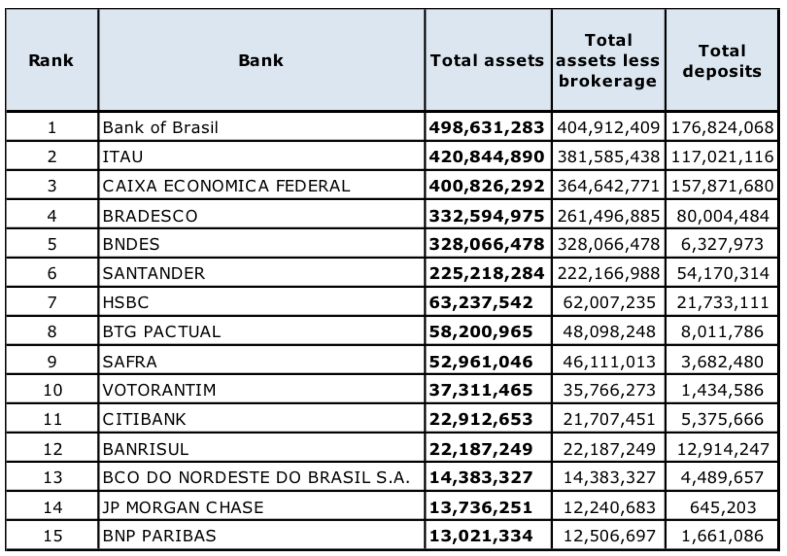 How to Open A Bank Account in Brazil