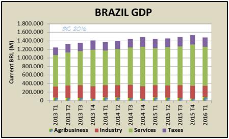 brazil economy gdp