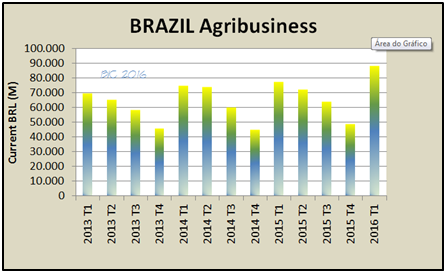 brazil agribusiness