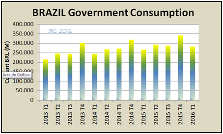 brazil economy government consumption
