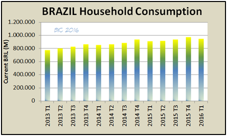 brazil economy houshold consumption