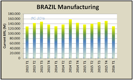 brazil economy manufacturing