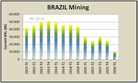 brazil economy mining industry