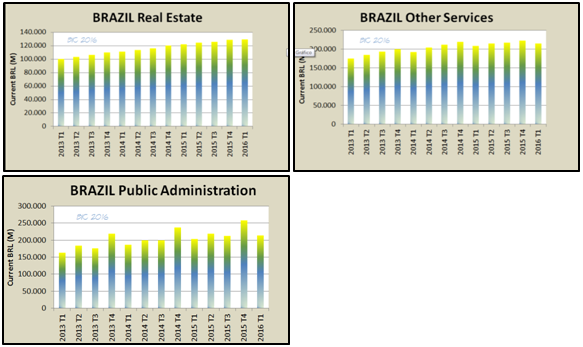 brazil real estate services