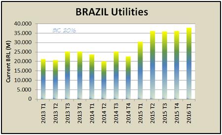brazil utilites