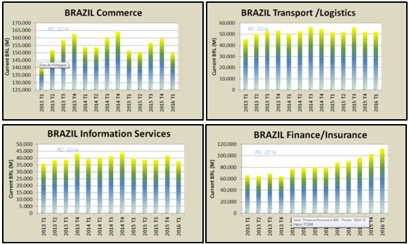 commerce-transport-information technology-finance